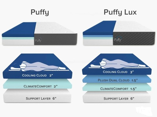 Try Any Mattress of Your Choice RISK-FREE @ Home W/ Free Delivery puffy-vs-puffy-lux-layers Puffy Lux Mattress Review ($300 off + free pillow)