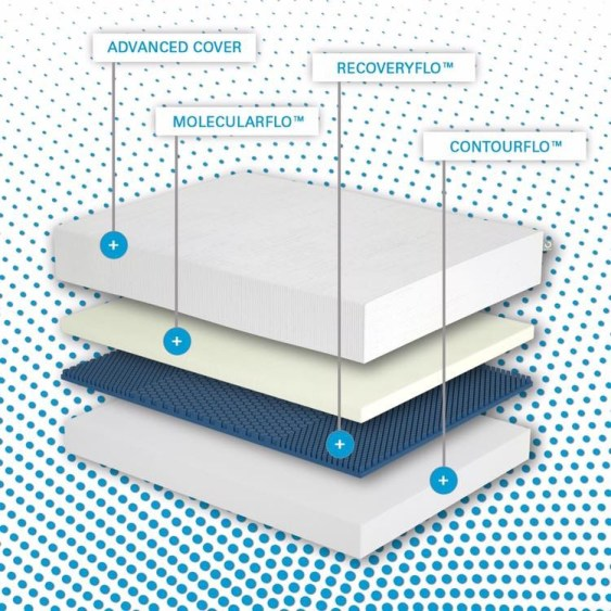 Try Any Mattress of Your Choice RISK-FREE @ Your Home With Free Delivery and Free Returns molecule-sleep-system MOLECULE Mattress Review (20% off)