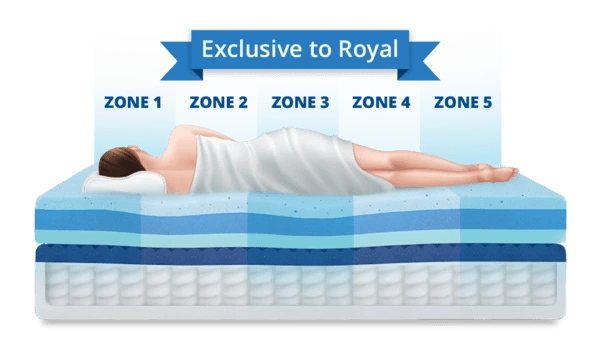 Try Any Mattress of Your Choice RISK-FREE @ Home W/ Free Delivery sectional_cloud_technology-royal-hybrid_600x Puffy Royal Hybrid Mattress ($300 off + free pillow -  Winter Sale)
