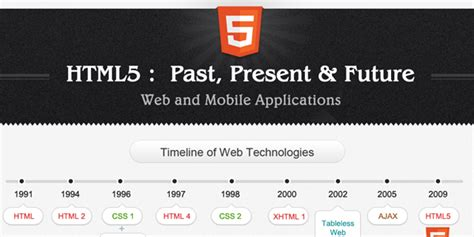 quick html history overview tips website