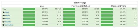 magento phpstorm exclude tests coverage percentage stack overflow