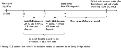 impact early late systemic lupus erythematosus diagnosis clinical