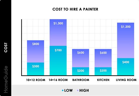 2020 cost hire painter professional painter charges hour