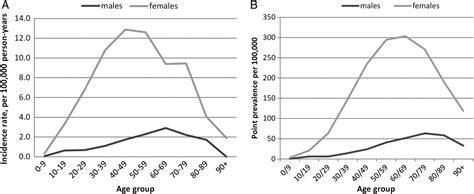incidence prevalence systemic lupus erythematosus uk 1999 2012