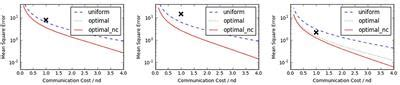 frontiers randomized distributed estimation accuracy communication applied