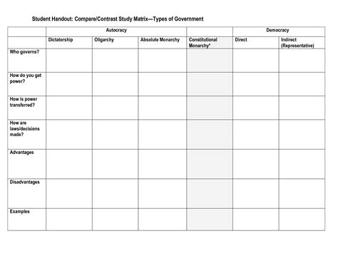 compare contrast study matrix types government form government