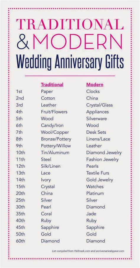 lovely life anniversary gift guide