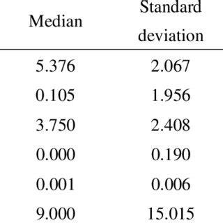summary statistics panel dataset estimate stochastic download table