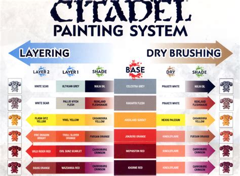 painting guide citadel painting chart part 1 citadel