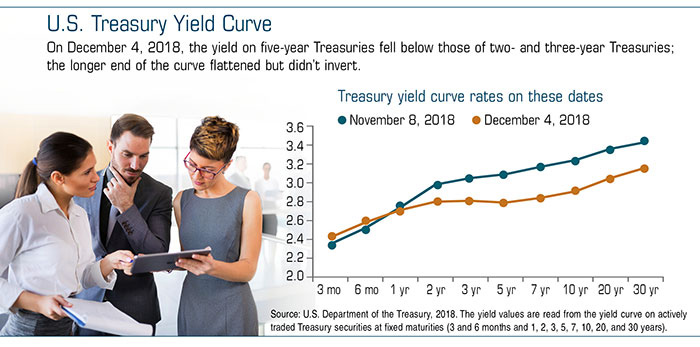 Interest Rates and the Economy