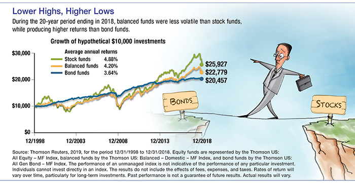 Seeking Balance in a Mutual Fund