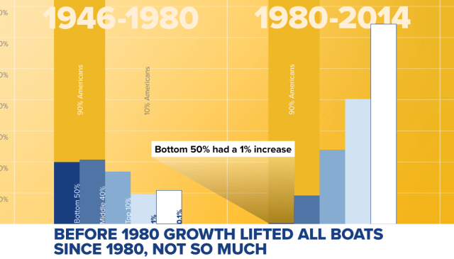 Before 1980, economic growth was distributed across class. After 1980, not so much