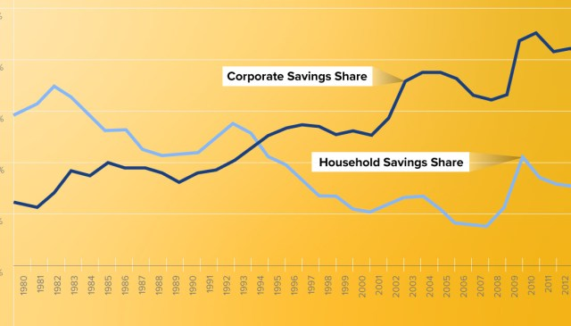 Globally, corporate savings are about 2/3 of all savings