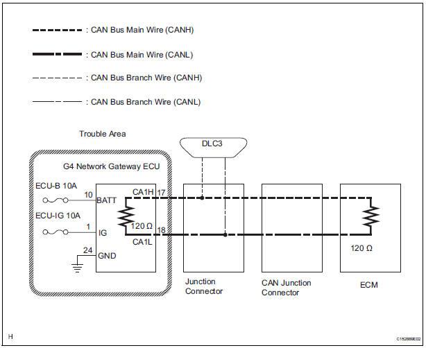 Toyota Sienna Service Manual: Gateway ECU Communication