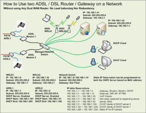 GA for dual DSL (ISP) / two DHCP server on LAN