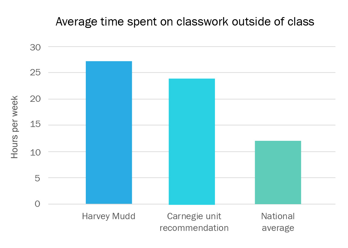Harvey Mudd College students report overwhelming workload in recent study
