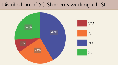 A graphic showing the distribution of 5C students working at TSL.