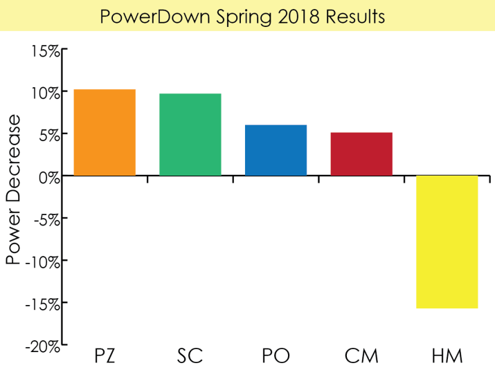 Graph of power down by each school