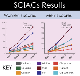 Graphic of two charts depicting SCAIC results