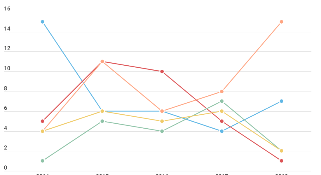 A line graph with red, blue, green, orange and yellow lines.