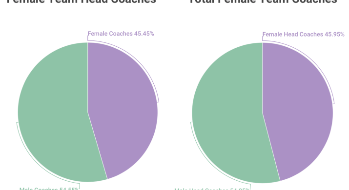 A graphic with two pie charts showing the number of female vs male coaches at the 5Cs.