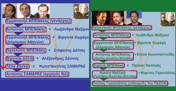 ΓΕΡΟΥΛΑΝΟΣ -ΣΑΜΑΡΑΣ -ΜΠΕΝΑΚΗΣ