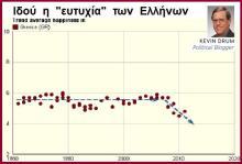 Kevin Drum: «Οι Έλληνες είναι ο πλέον δυστυχισμένος λαός της Ευρώπης»