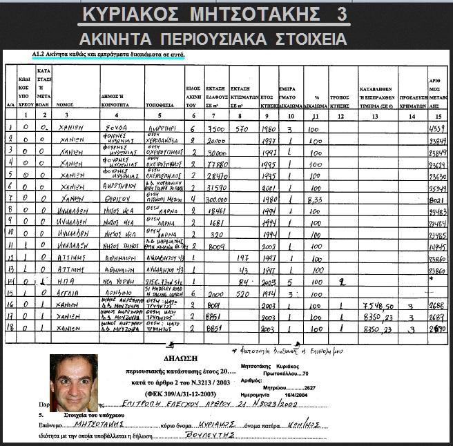 ΜΗΤΣΟΤΑΚΗΣ ΚΥΡ -ΠΕΡΙΟΥΣΙΑΚΑ 3