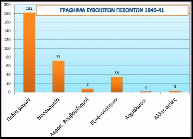 ΜΝΗΜΗ ΠΕΣΟΝΤΩΝ 1940-1941 ΕΥΒΟΙΩΤΩΝ 1