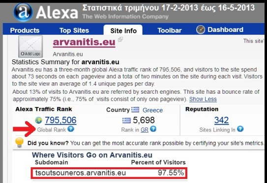 ΣΤΑΤΙΣΤΙΚΑ ALEXA 16-5-2013