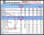 8-5-2013: Το τραπεζικό ράλι του χρηματιστηρίου και η ανακοίνωση αύξησης του μετ. κεφαλαίου της Alpha Bank, σε ποιους… απευθύνεται?