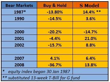 TSP Bear Market