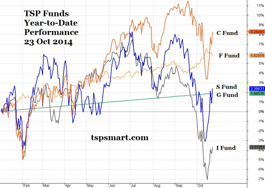 TSP Investing Today: Watching the Shift in Fund Performance