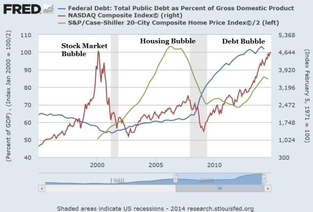 Three Federal Reserve US Bubbles