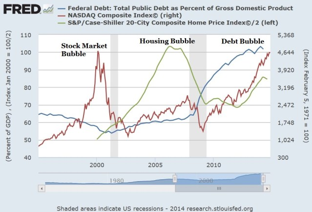 Three Federal Reserve US Bubbles