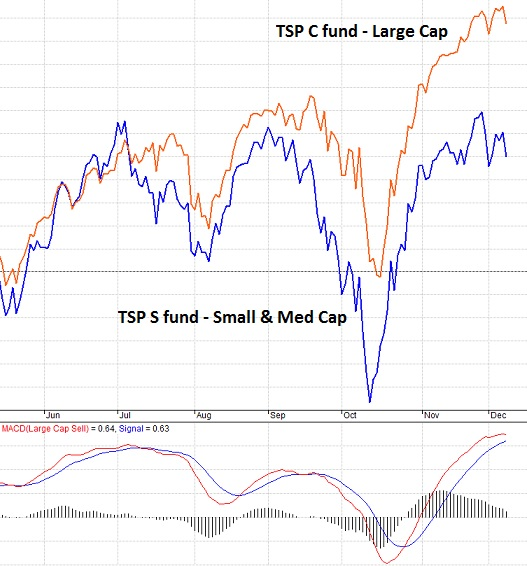 TSP S fund leads timing in rallies and declines