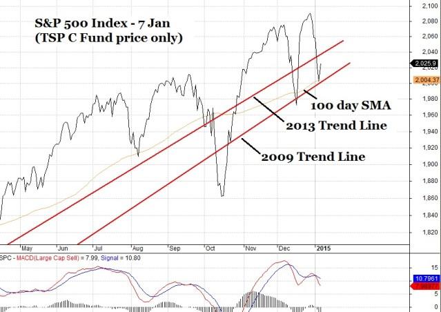 7 Jan Small Chart