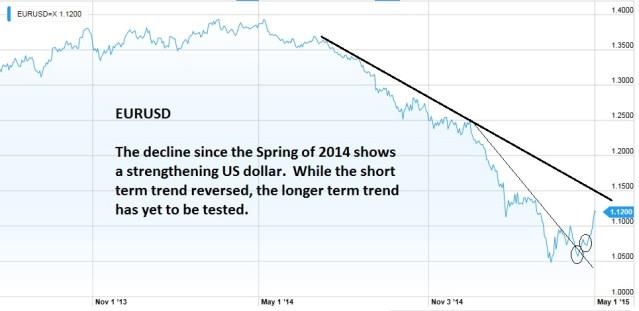 US Dollar Weakened Last Week