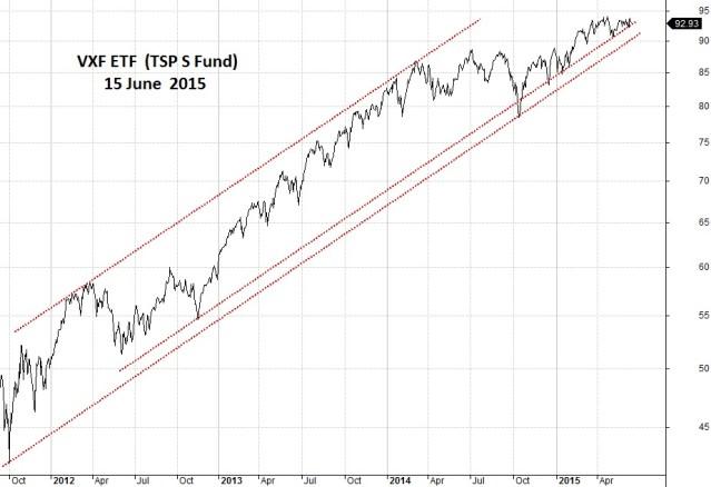 VXF ETF (TSP S Fund)