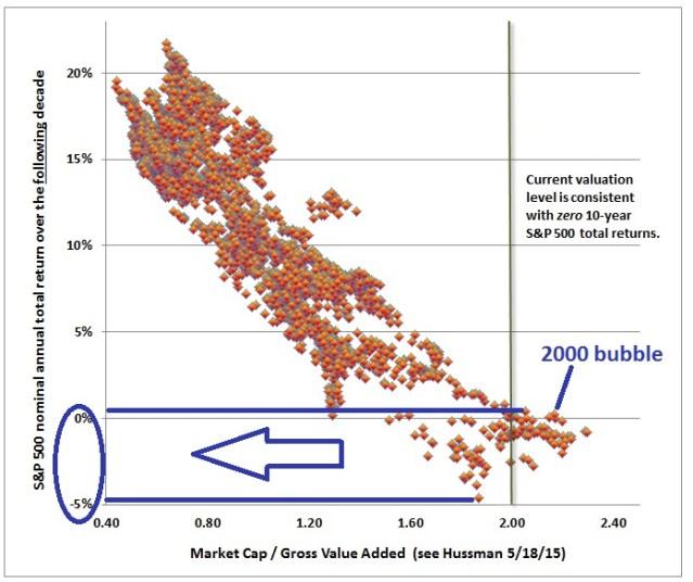 Market Cap / Gross Value Added Scatter Chart