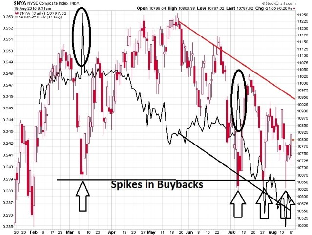 Buyback Spikes at Critical Market Support Levels