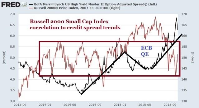 Risk Aversion R2000 correlation