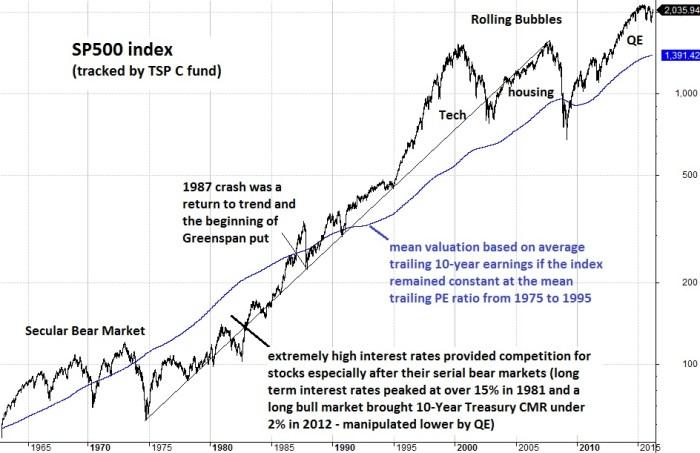 TSP Charts: A Historical Picture – TSP & Vanguard Smart Investor