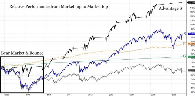 TSP Chart Adv S