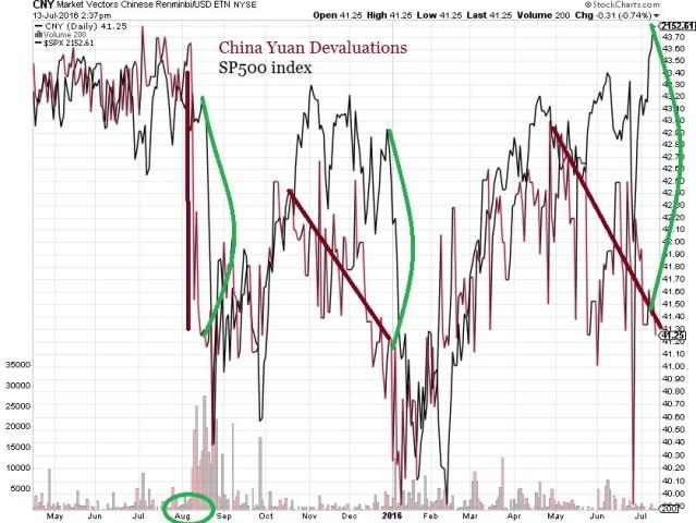 Yuan devaluations