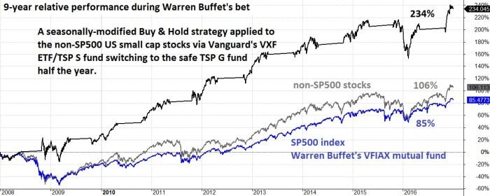 Buffet S fund