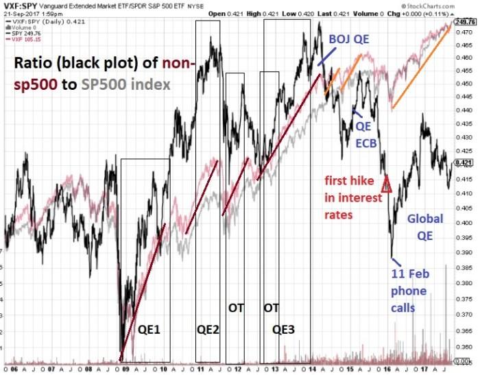 21 Sept QE timeline