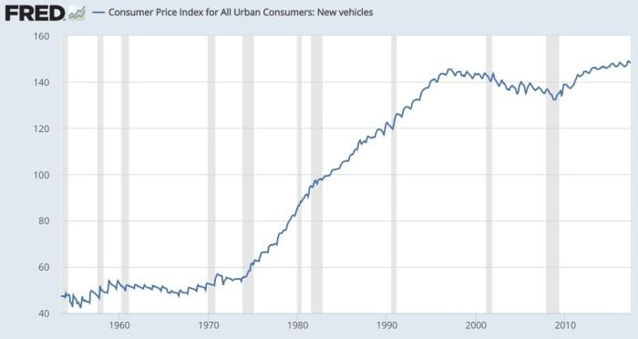 Car Fed Inflation