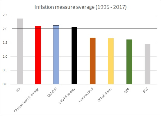 Inflation Averages 24 Oct 2017
