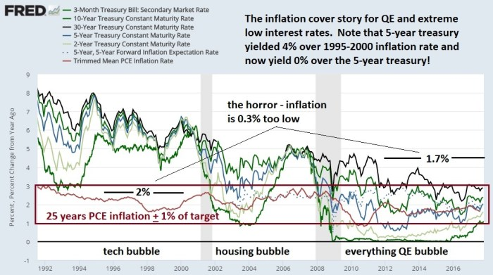 Inflation horror